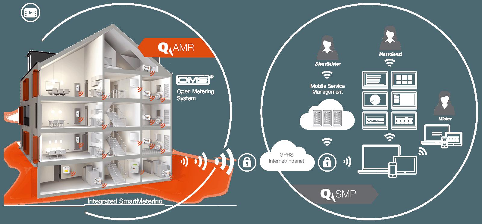 Grafik_System_AMR-SMP_de_orange